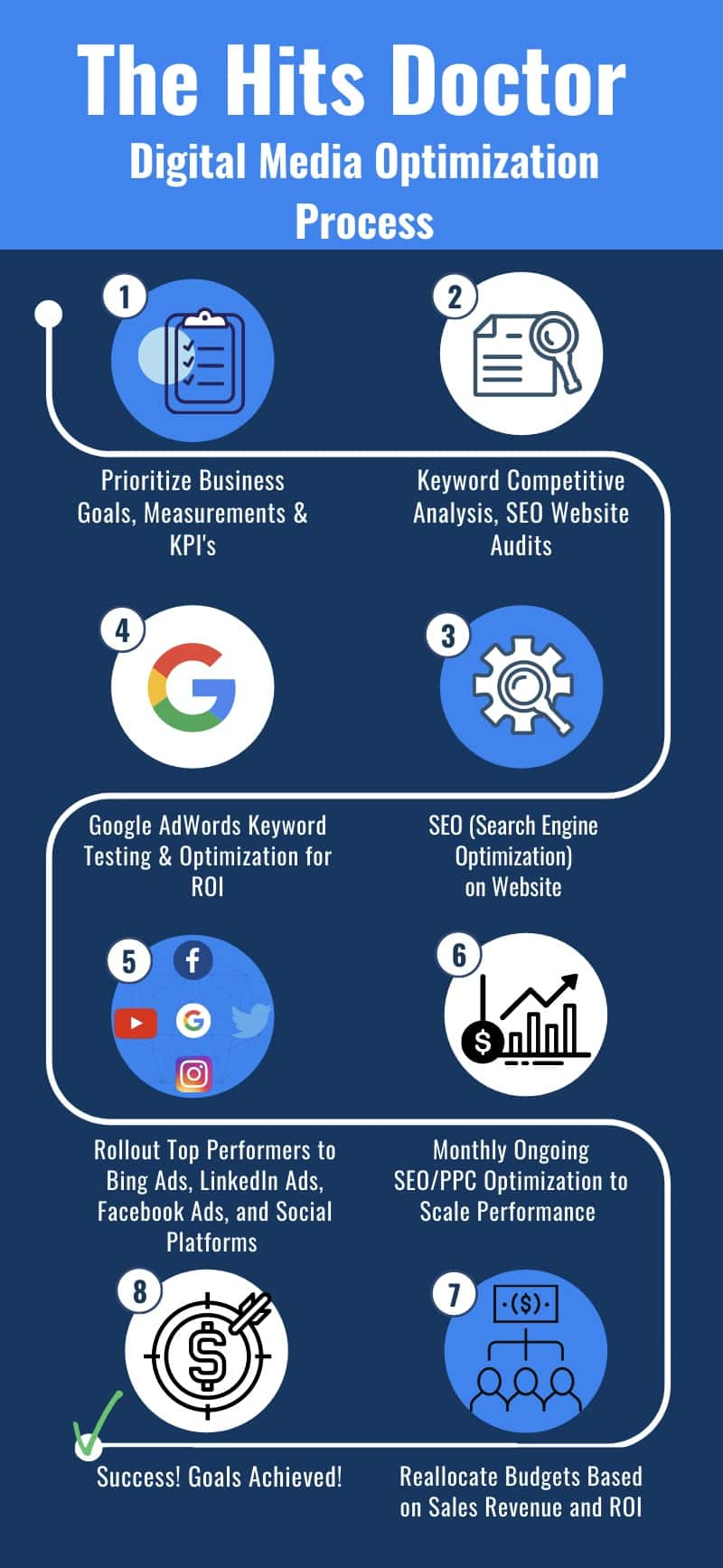 SEO SEM Optimization Process